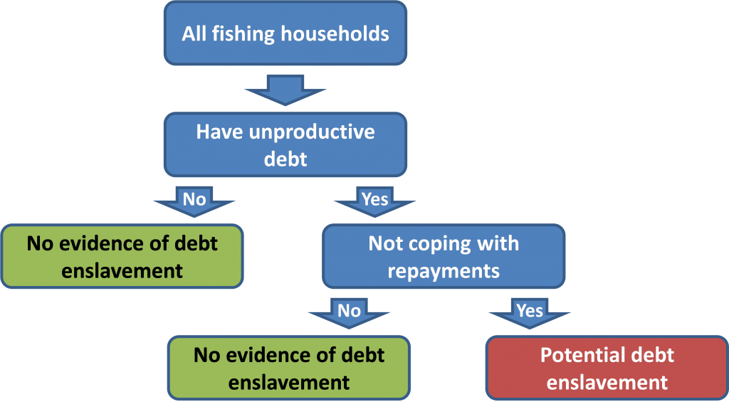 concept of debt enslavement