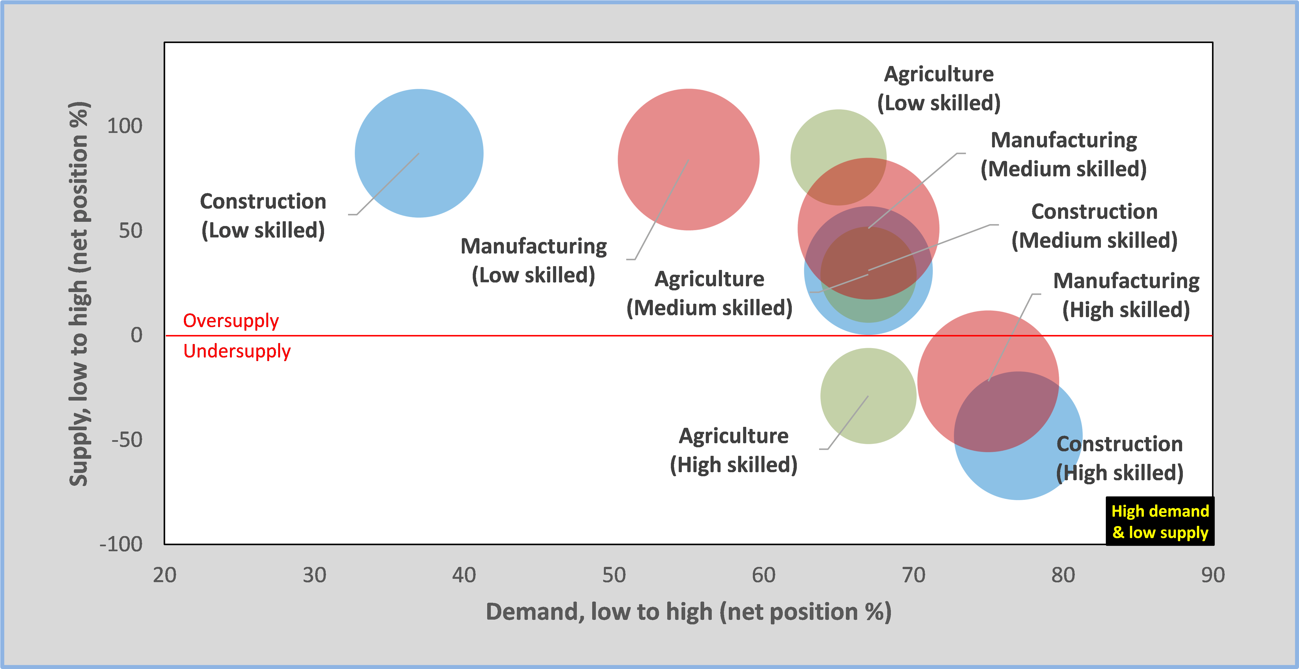 labour force demand and supply by skill level in Ethiopia