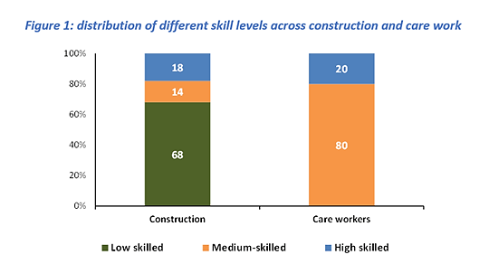 Graph_distribution of different skills level