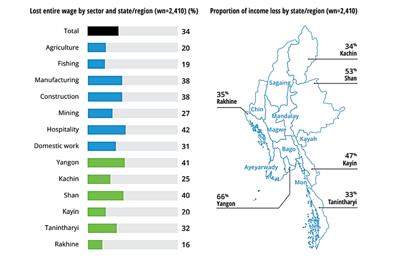 Impact of COVID-19 on income by sector and region